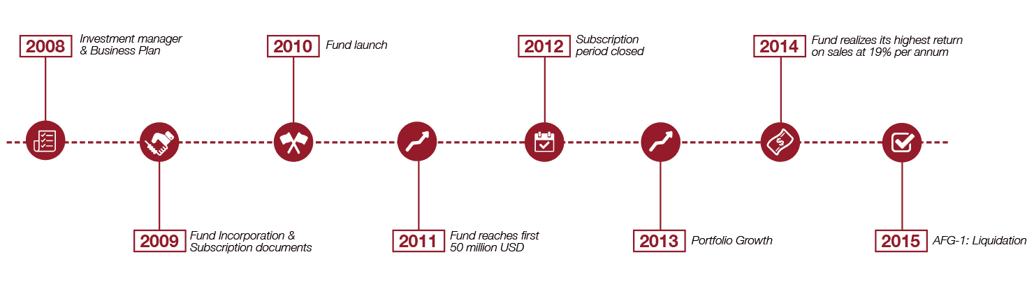 Artemundi Global Fund Timeline